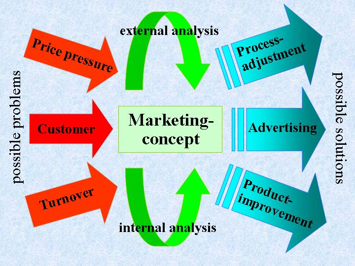 the marketing concept essay